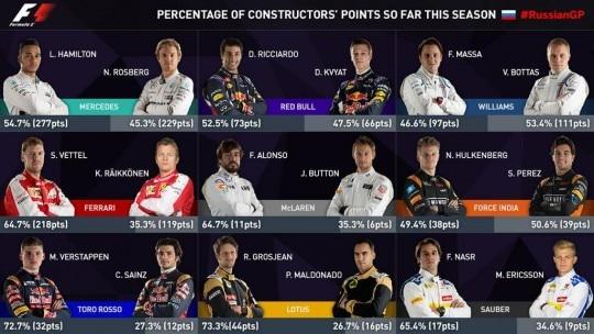 Statistica F1 Costruttori 2015 prima di GP Russia